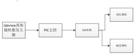 电源部分:分析供电部分:pic单片机采用5v供电,一个mc7812或者lm7812