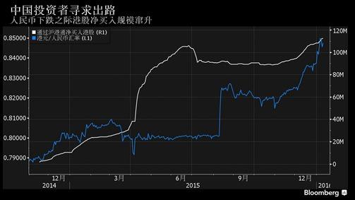 据彭博新闻报道,中国投资者简直是迫不及待的想要出脱人民币资产,不惜大举投身到全球表现最差的一些股票上面。 尽管恒生指数上周重挫6.7%,内地投资者仍连续第10周借道沪港通净买入港股。截至周一,内地投资者持有价值1,125亿元人民币(171亿美元)的港股,为2014年沪港通开闸以来最高,且较10月底增加了237亿元。 瑞东集团称,投资者正在人民币走贬之际寻找出路。 买了港股就像是买了港元,该公司首席策略师Uwe Parpart说道。内地投资者预计(人民币)将进一步贬值,这种情况下离开就成了好主意。如果